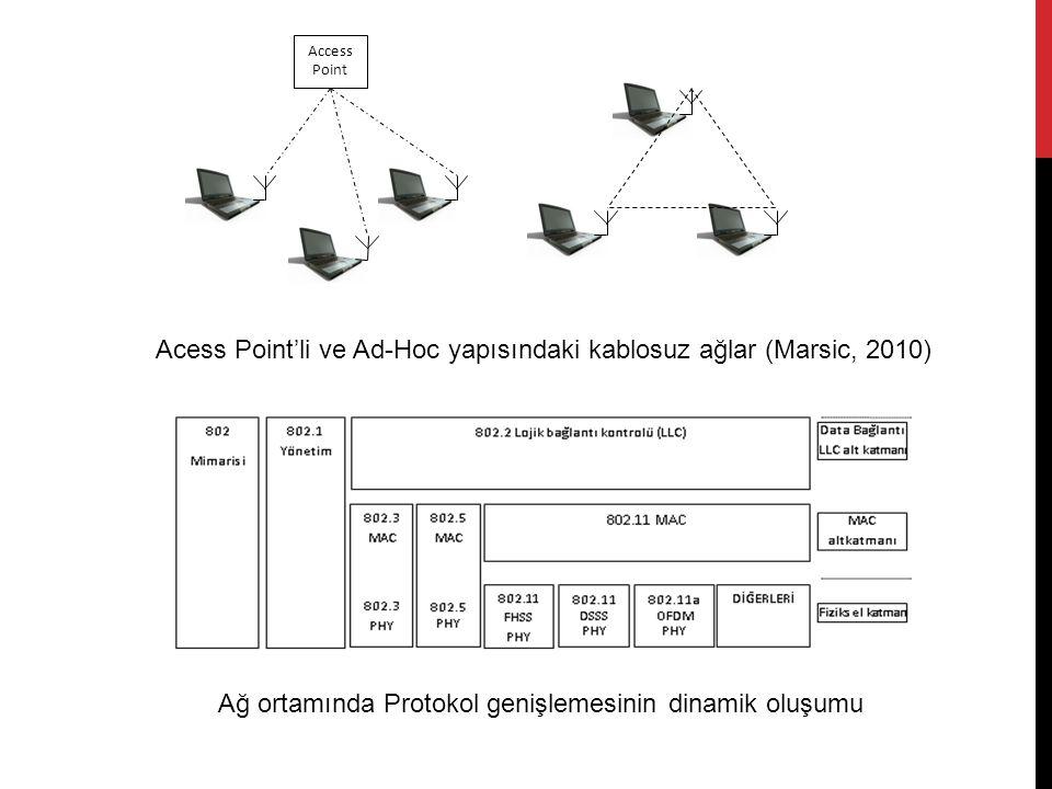 Access Point Acess Point'li ve Ad-Hoc yapısındaki kablosuz ağlar (Marsic, 2010) Ağ ortamında Protokol genişlemesinin dinamik oluşumu