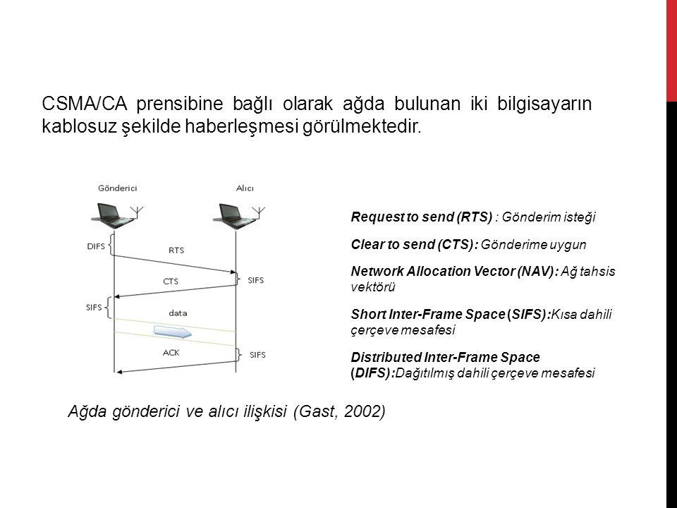 CSMA/CA prensibine bağlı olarak ağda bulunan iki bilgisayarın kablosuz şekilde haberleşmesi görülmektedir. Ağda gönderici ve alıcı ilişkisi (Gast, 200