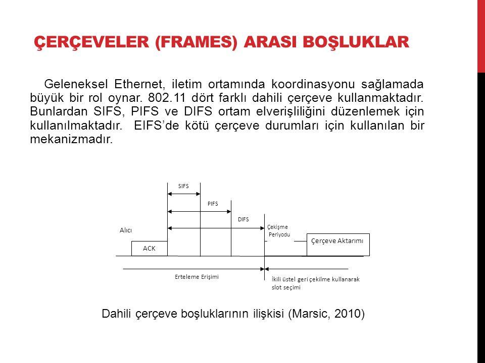 ÇERÇEVELER (FRAMES) ARASI BOŞLUKLAR Geleneksel Ethernet, iletim ortamında koordinasyonu sağlamada büyük bir rol oynar. 802.11 dört farklı dahili çerçe