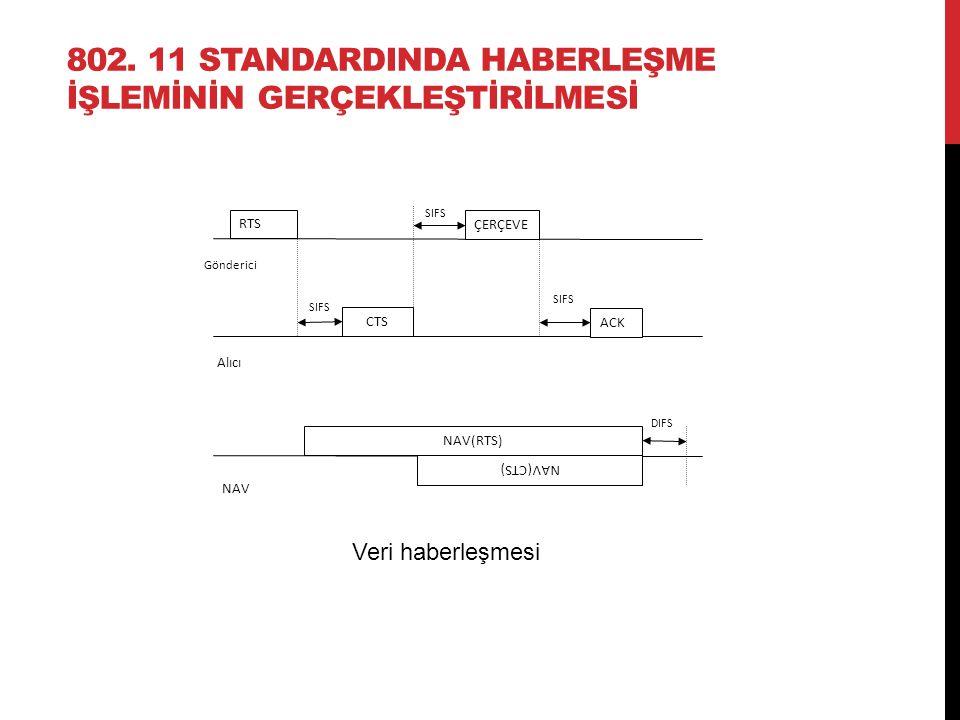 802. 11 STANDARDINDA HABERLEŞME İŞLEMİNİN GERÇEKLEŞTİRİLMESİ RTS ÇERÇEVE Gönderici CTS ACK Alıcı NAV(RTS) NAV(CTS) NAV SIFS DIFS Veri haberleşmesi