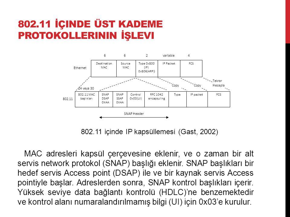 802.11 İÇINDE ÜST KADEME PROTOKOLLERININ İŞLEVI MAC adresleri kapsül çerçevesine eklenir, ve o zaman bir alt servis network protokol (SNAP) başlığı ek