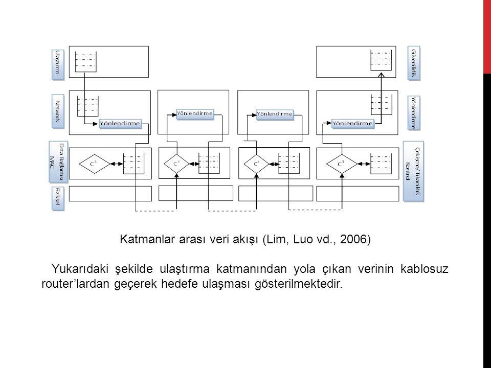 Katmanlar arası veri akışı (Lim, Luo vd., 2006) Yukarıdaki şekilde ulaştırma katmanından yola çıkan verinin kablosuz router'lardan geçerek hedefe ulaşması gösterilmektedir.