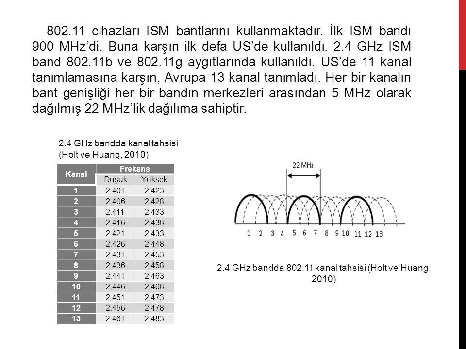 802.11 cihazları ISM bantlarını kullanmaktadır. İlk ISM bandı 900 MHz'di. Buna karşın ilk defa US'de kullanıldı. 2.4 GHz ISM band 802.11b ve 802.11g a