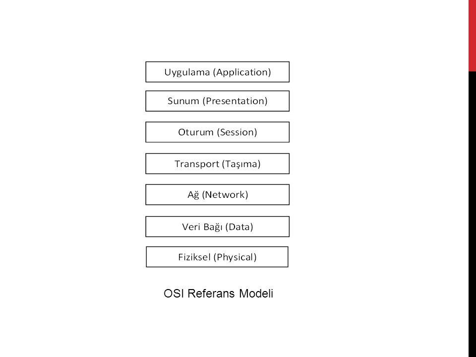 KATMANLAR Uygulama Katmanı (Aplication Layer) Uygulama programı ile bağlantı kuran katmandır.