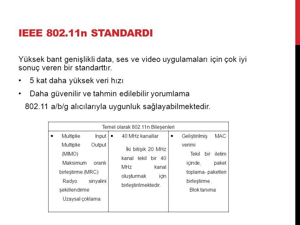 IEEE 802.11n STANDARDI Yüksek bant genişlikli data, ses ve video uygulamaları için çok iyi sonuç veren bir standarttır. 5 kat daha yüksek veri hızı Da