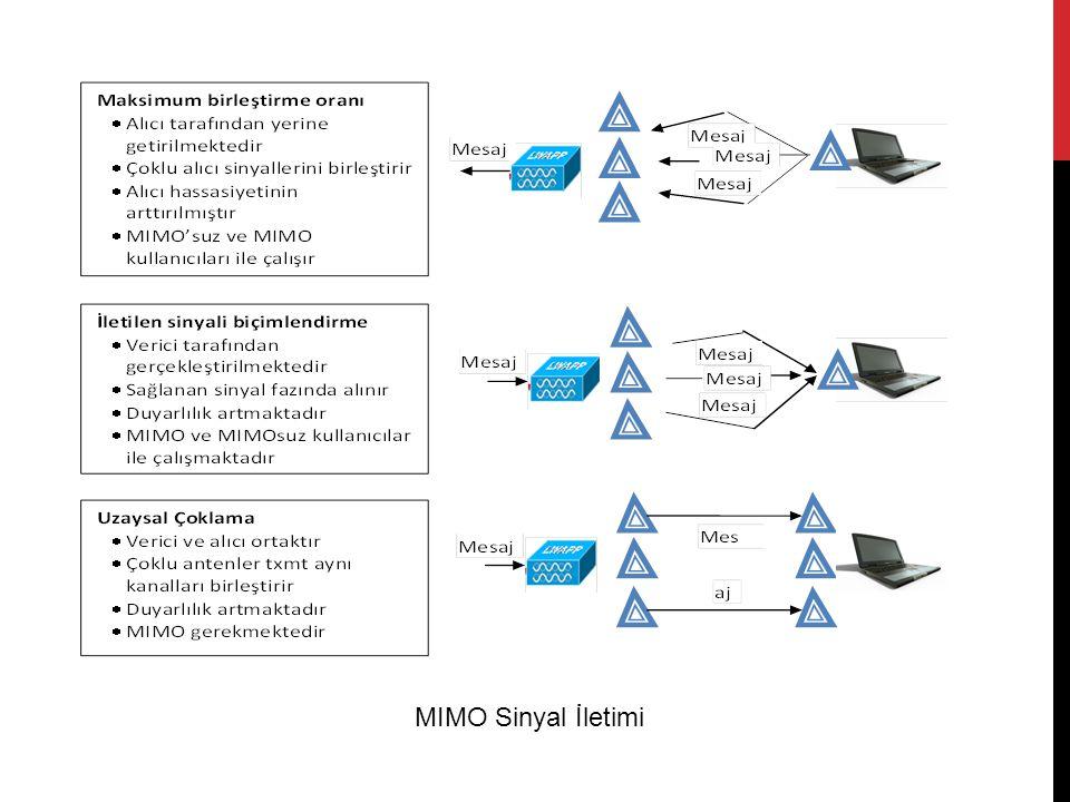 MIMO Sinyal İletimi