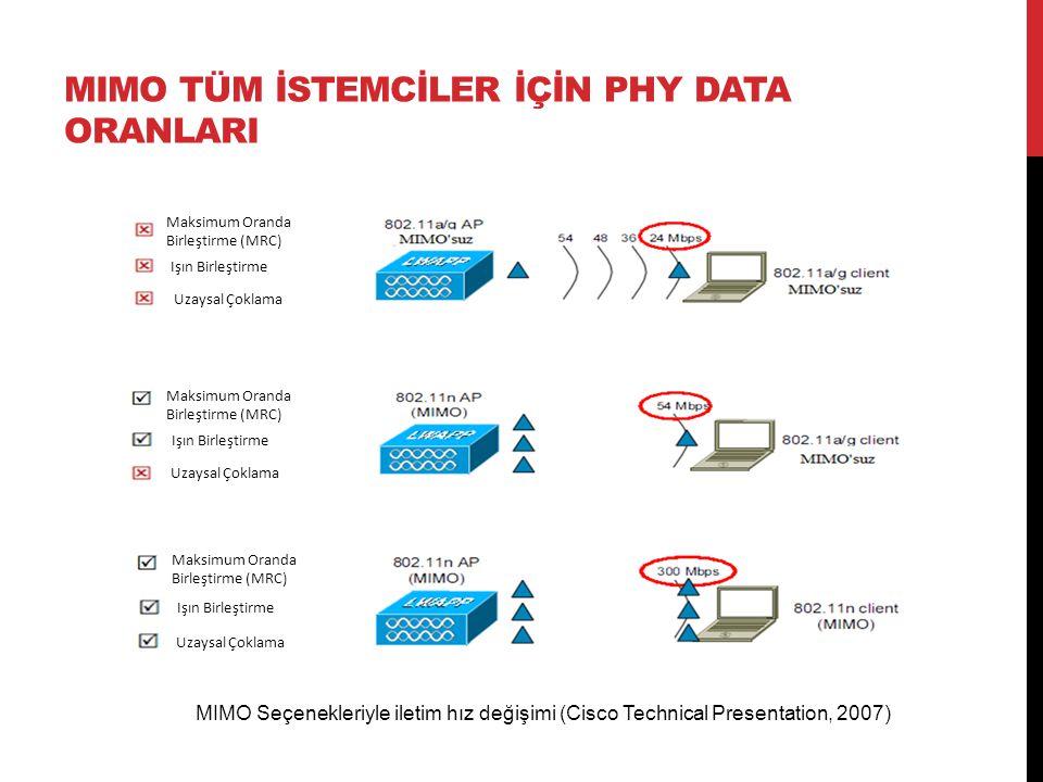 MIMO TÜM İSTEMCİLER İÇİN PHY DATA ORANLARI Maksimum Oranda Birleştirme (MRC) Işın Birleştirme Uzaysal Çoklama Maksimum Oranda Birleştirme (MRC) Işın Birleştirme Uzaysal Çoklama Maksimum Oranda Birleştirme (MRC) Işın Birleştirme Uzaysal Çoklama MIMO Seçenekleriyle iletim hız değişimi (Cisco Technical Presentation, 2007)