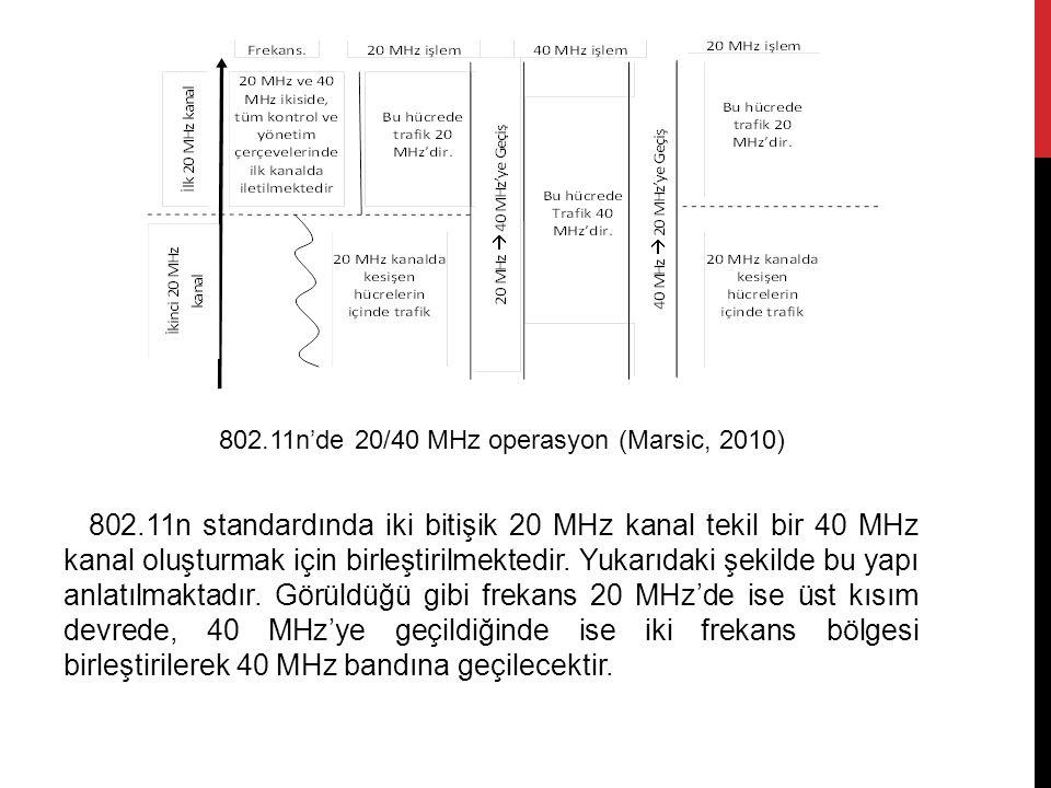 802.11n standardında iki bitişik 20 MHz kanal tekil bir 40 MHz kanal oluşturmak için birleştirilmektedir. Yukarıdaki şekilde bu yapı anlatılmaktadır.