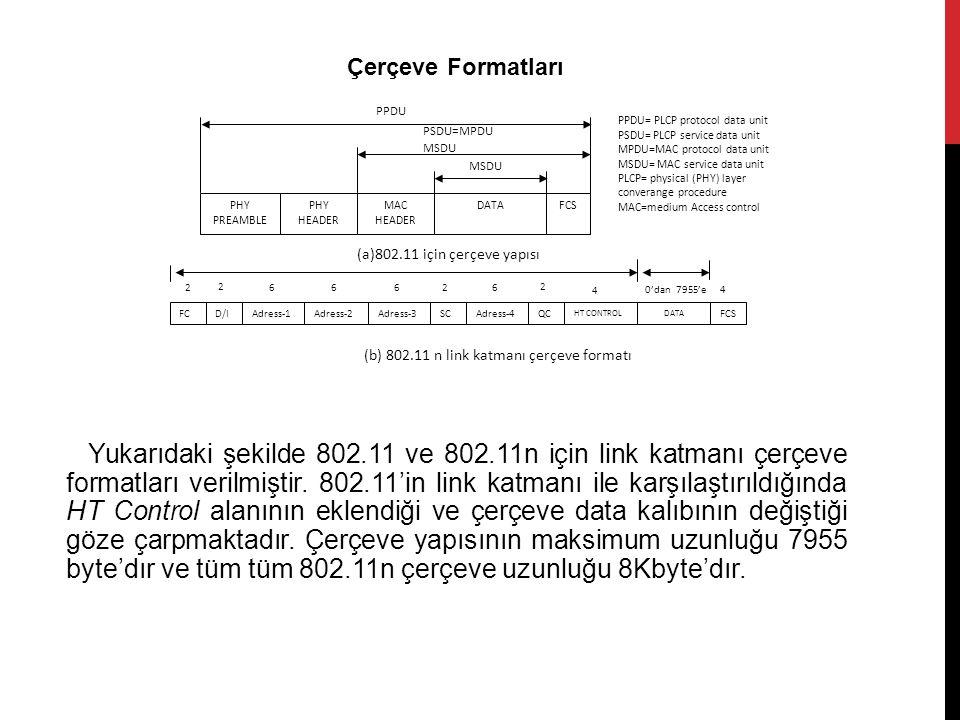 Yukarıdaki şekilde 802.11 ve 802.11n için link katmanı çerçeve formatları verilmiştir. 802.11'in link katmanı ile karşılaştırıldığında HT Control alan