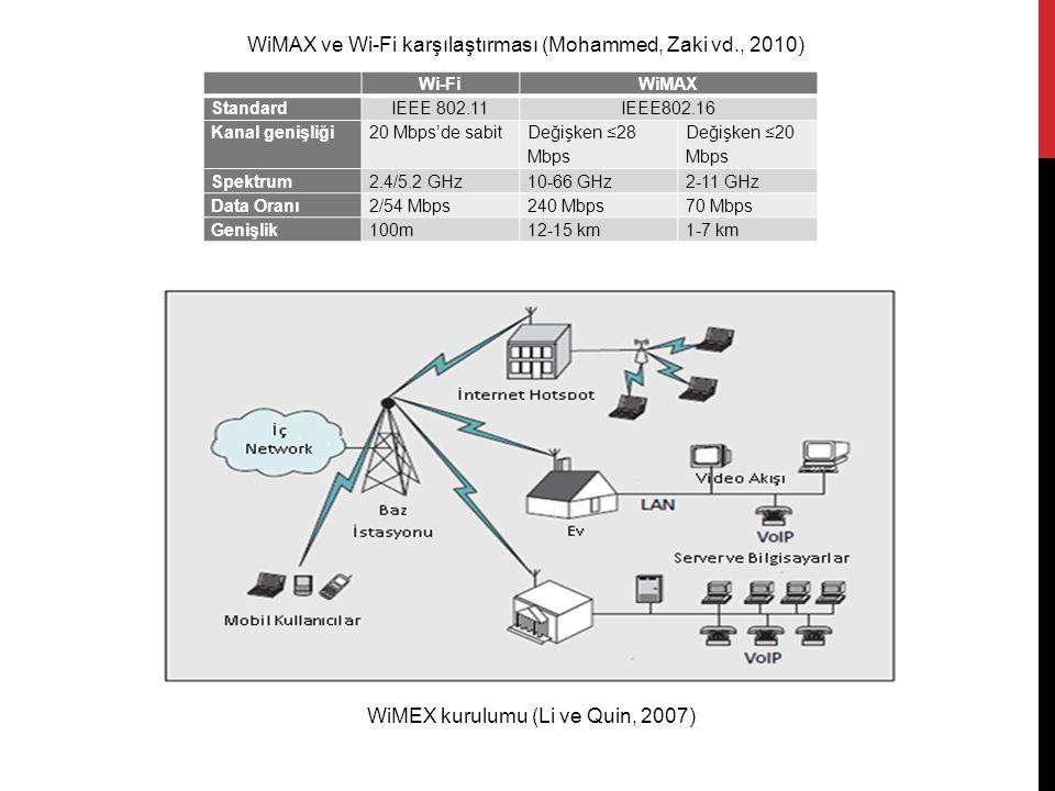 Wi-FiWiMAX StandardIEEE 802.11IEEE802.16 Kanal genişliği20 Mbps'de sabit Değişken ≤28 Mbps Değişken ≤20 Mbps Spektrum2.4/5.2 GHz10-66 GHz2-11 GHz Data Oranı2/54 Mbps240 Mbps70 Mbps Genişlik100m12-15 km1-7 km WiMAX ve Wi-Fi karşılaştırması (Mohammed, Zaki vd., 2010) WiMEX kurulumu (Li ve Quin, 2007)