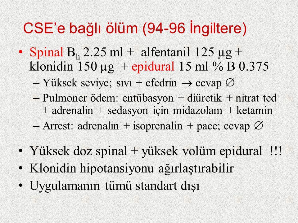 CSE'e bağlı ölüm (94-96 İngiltere) Spinal B h 2.25 ml + alfentanil 125 µg + klonidin 150 µg + epidural 15 ml % B 0.375 – Yüksek seviye; sıvı + efedrin  cevap  – Pulmoner ödem: entübasyon + diüretik + nitrat ted + adrenalin + sedasyon için midazolam + ketamin – Arrest: adrenalin + isoprenalin + pace; cevap  Yüksek doz spinal + yüksek volüm epidural !!.