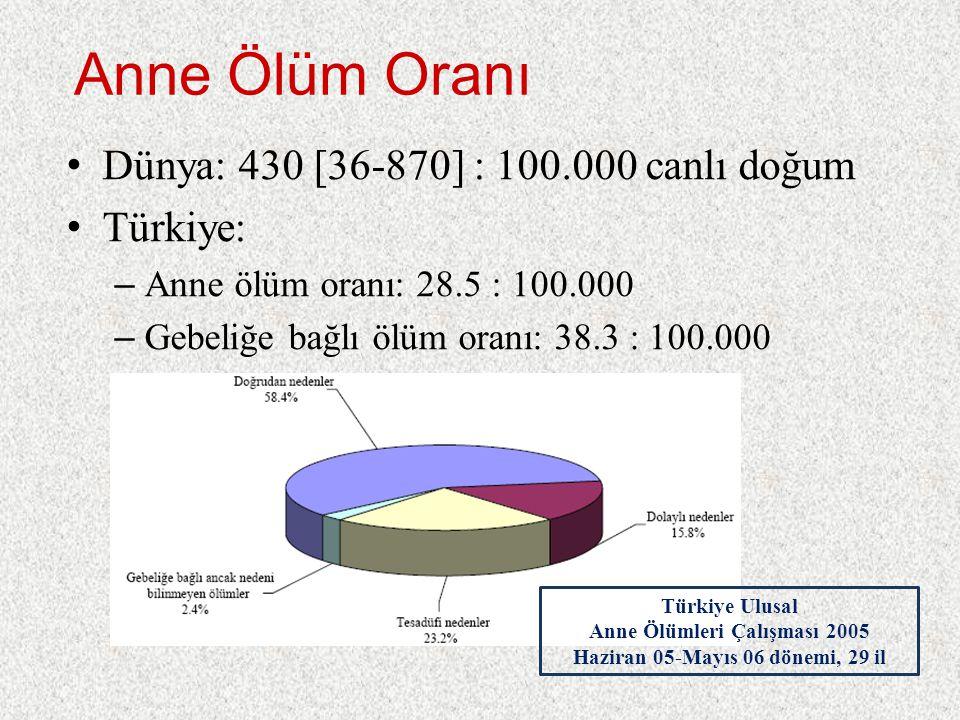 Anne Ölüm Oranı Dünya: 430 [36-870] : 100.000 canlı doğum Türkiye: – Anne ölüm oranı: 28.5 : 100.000 – Gebeliğe bağlı ölüm oranı: 38.3 : 100.000 Türkiye Ulusal Anne Ölümleri Çalışması 2005 Haziran 05-Mayıs 06 dönemi, 29 il