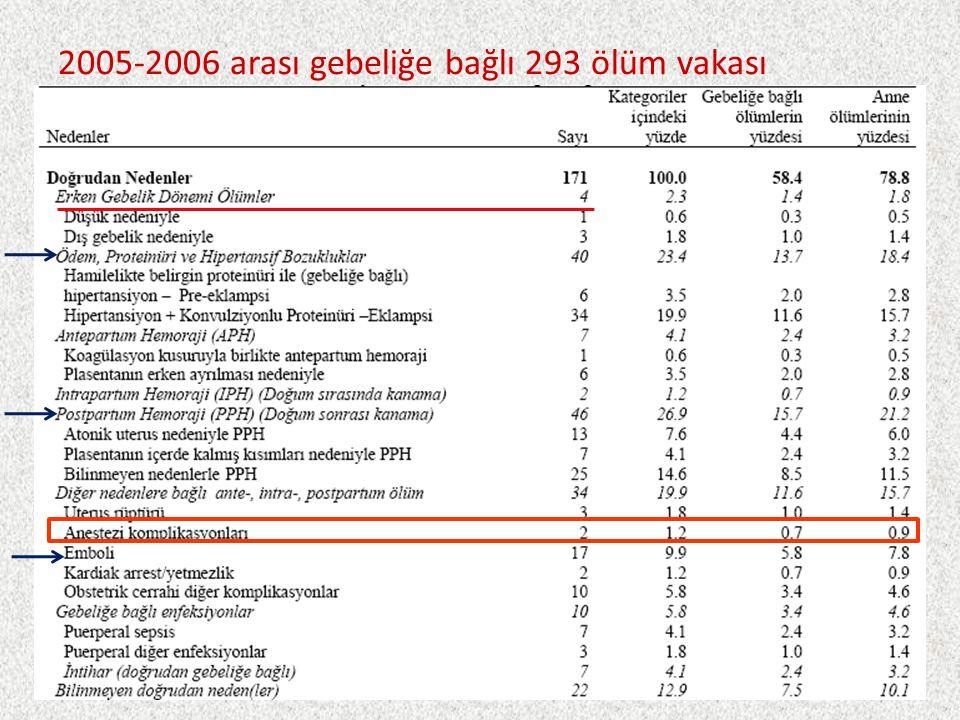 2005-2006 arası gebeliğe bağlı 293 ölüm vakası