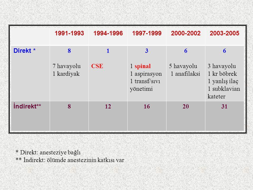1991-19931994-19961997-19992000-20022003-2005 Direkt * 8 7 havayolu 1 kardiyak 1 CSE 3 1 spinal 1 aspirasyon 1 transf/sıvı yönetimi 6 5 havayolu 1 ana