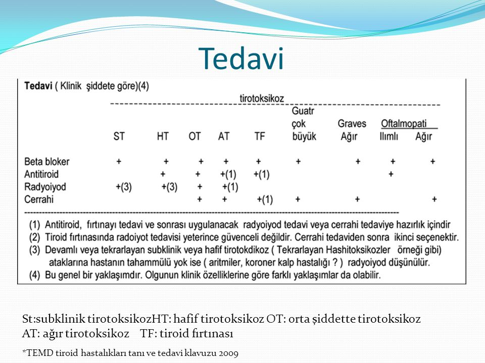 Tedavi *TEMD tiroid hastalıkları tanı ve tedavi klavuzu 2009 St:subklinik tirotoksikozHT: hafif tirotoksikoz OT: orta şiddette tirotoksikoz AT: ağır t