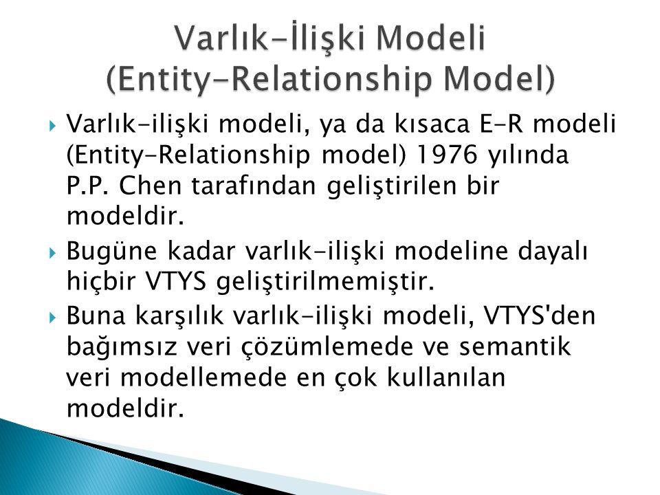  Varlık-ilişki modeli, ya da kısaca E-R modeli (Entity-Relationship model) 1976 yılında P.P. Chen tarafından geliştirilen bir modeldir.  Bugüne kada