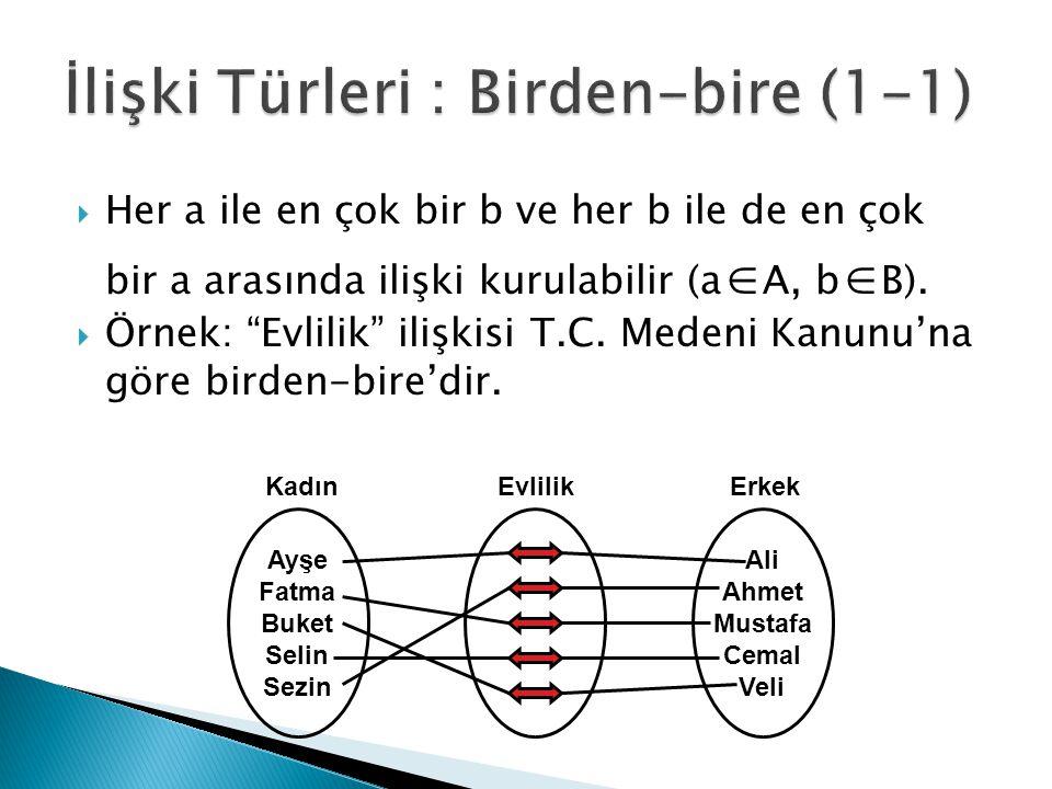 """ Her a ile en çok bir b ve her b ile de en çok bir a arasında ilişki kurulabilir (a  A, b  B).  Örnek: """"Evlilik"""" ilişkisi T.C. Medeni Kanunu'na gö"""