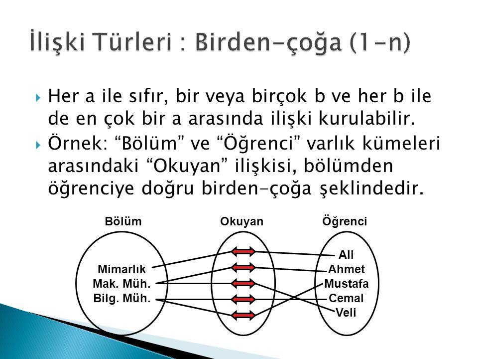 """ Her a ile sıfır, bir veya birçok b ve her b ile de en çok bir a arasında ilişki kurulabilir.  Örnek: """"Bölüm"""" ve """"Öğrenci"""" varlık kümeleri arasındak"""
