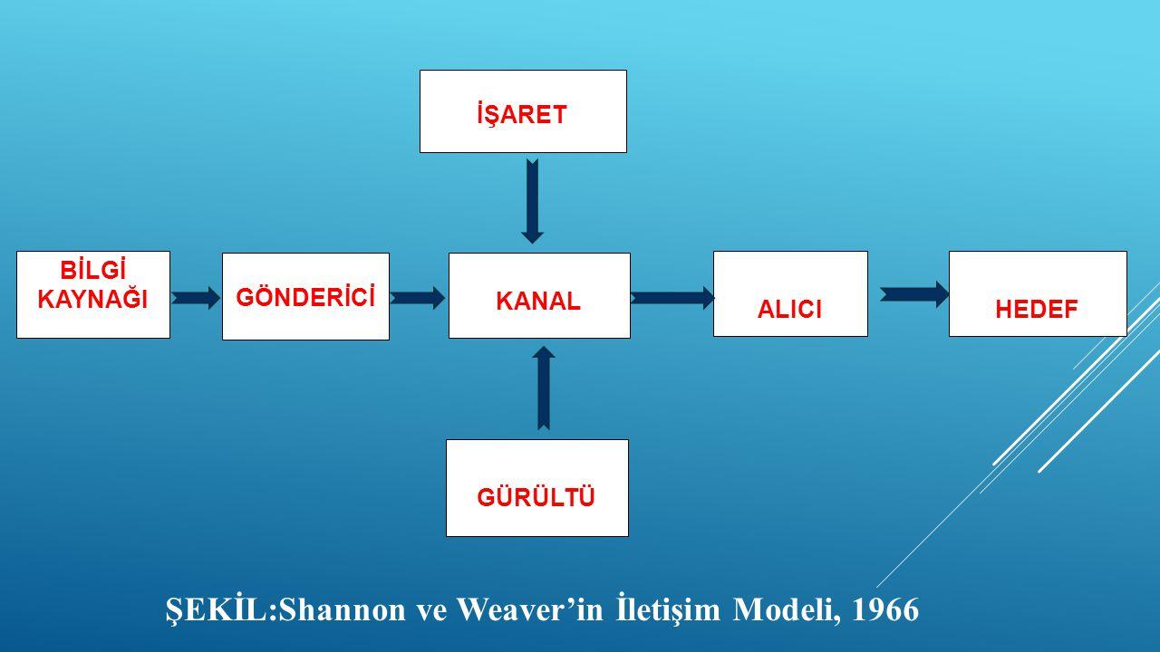 İŞARET BİLGİ KAYNAĞI GÖNDERİCİ KANAL ALICIHEDEF GÜRÜLTÜ ŞEKİL:Shannon ve Weaver'in İletişim Modeli, 1966