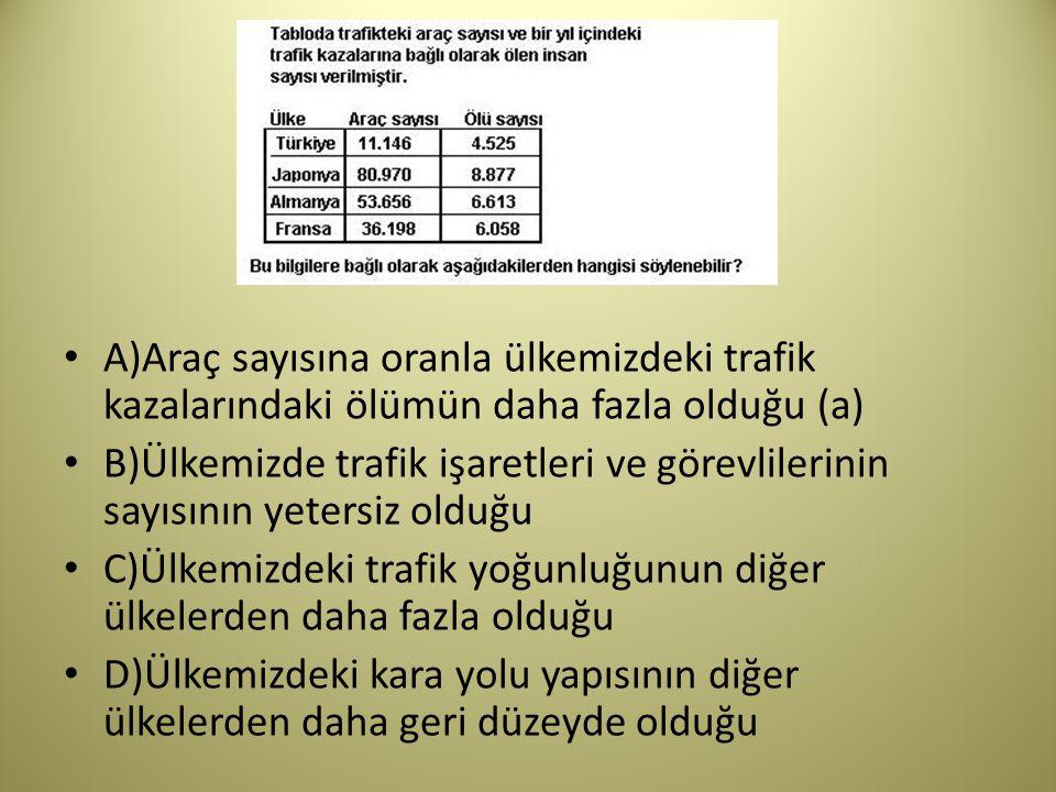 A)Araç sayısına oranla ülkemizdeki trafik kazalarındaki ölümün daha fazla olduğu (a) B)Ülkemizde trafik işaretleri ve görevlilerinin sayısının yetersiz olduğu C)Ülkemizdeki trafik yoğunluğunun diğer ülkelerden daha fazla olduğu D)Ülkemizdeki kara yolu yapısının diğer ülkelerden daha geri düzeyde olduğu