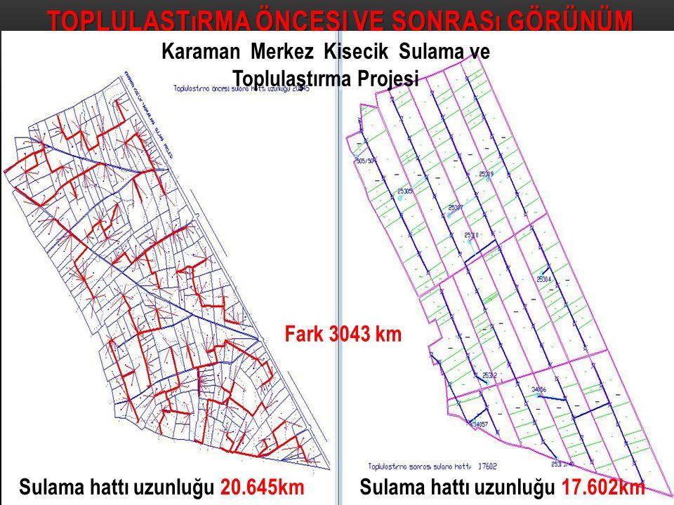 Karaman Merkez Kisecik Sulama ve Toplulaştırma Projesi Sulama hattı uzunluğu 20.645kmSulama hattı uzunluğu 17.602km Fark 3043 km