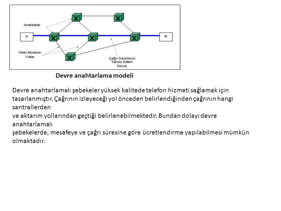 Devre anahtarlama modeli Devre anahtarlamalı şebekeler yüksek kalitede telefon hizmeti sağlamak için tasarlanmıştır. Çağrının izleyeceği yol önceden b