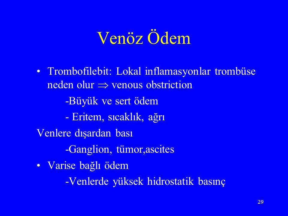 29 Venöz Ödem Trombofilebit: Lokal inflamasyonlar trombüse neden olur  venous obstriction -Büyük ve sert ödem - Eritem, sıcaklık, ağrı Venlere dışard