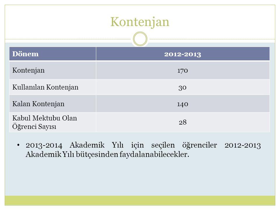 Kontenjan Dönem2012-2013 Kontenjan170 Kullanılan Kontenjan30 Kalan Kontenjan140 Kabul Mektubu Olan Öğrenci Sayısı 28 2013-2014 Akademik Yılı için seçilen öğrenciler 2012-2013 Akademik Yılı bütçesinden faydalanabilecekler.