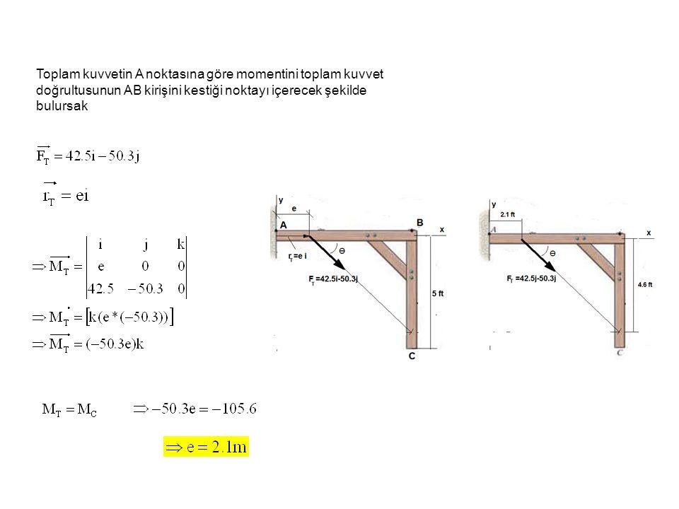Toplam kuvvetin A noktasına göre momentini toplam kuvvet doğrultusunun AB kirişini kestiği noktayı içerecek şekilde bulursak