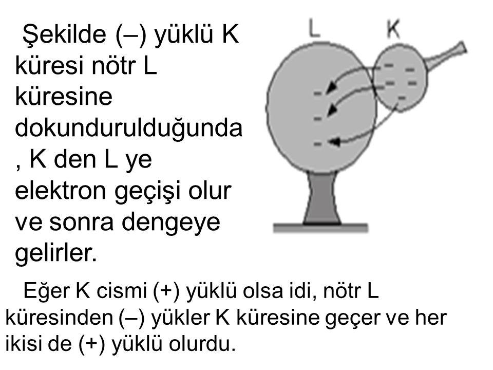 Şekilde (–) yüklü K küresi nötr L küresine dokundurulduğunda, K den L ye elektron geçişi olur ve sonra dengeye gelirler. Eğer K cismi (+) yüklü olsa i