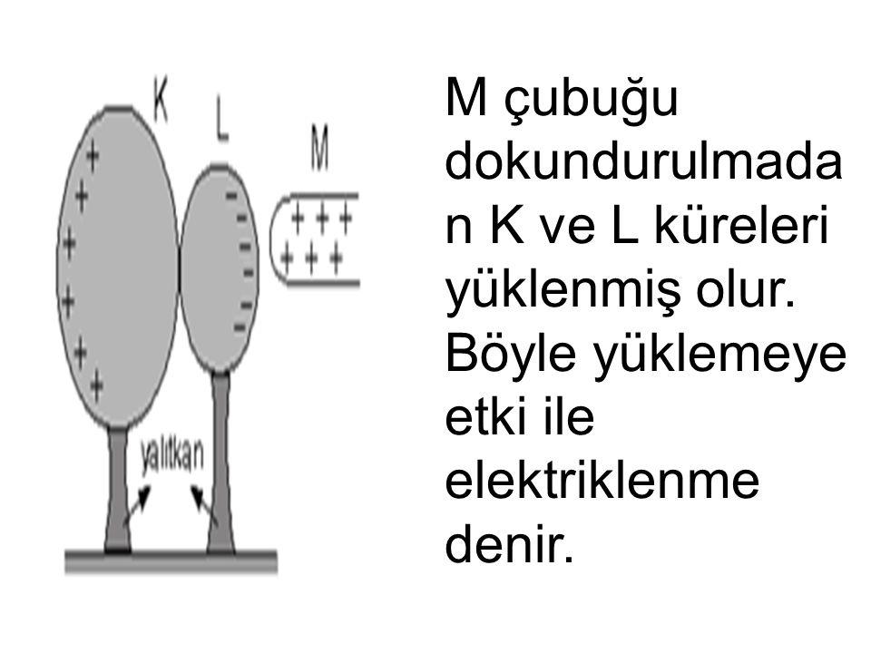 M çubuğu dokundurulmada n K ve L küreleri yüklenmiş olur. Böyle yüklemeye etki ile elektriklenme denir.