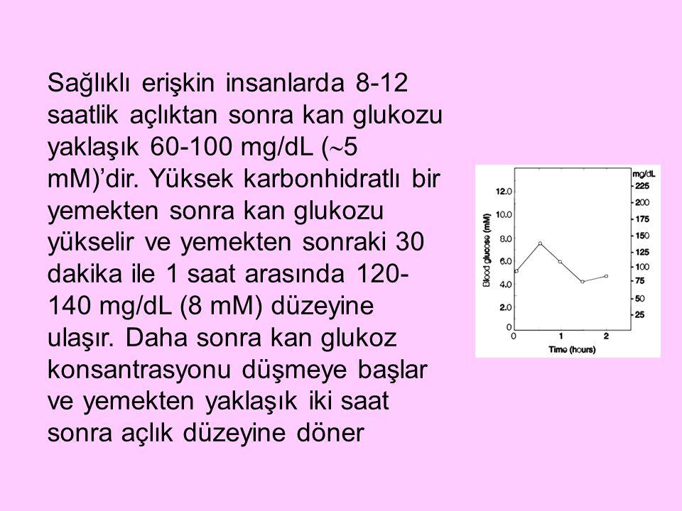 Sağlıklı erişkin insanlarda 8-12 saatlik açlıktan sonra kan glukozu yaklaşık 60-100 mg/dL (  5 mM)'dir. Yüksek karbonhidratlı bir yemekten sonra kan