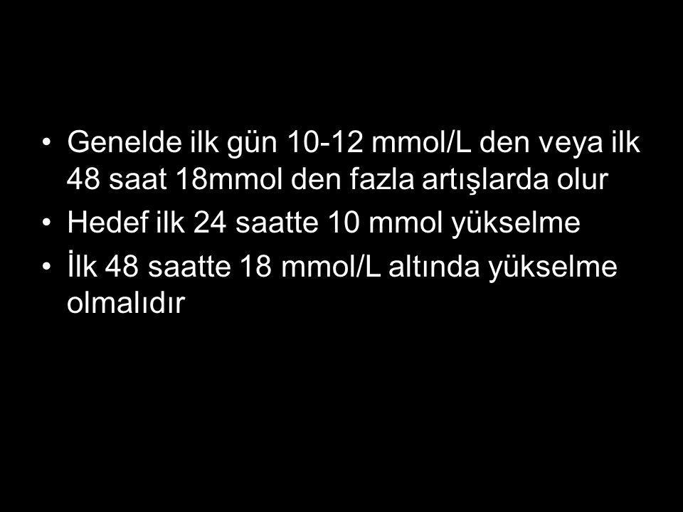 Genelde ilk gün 10-12 mmol/L den veya ilk 48 saat 18mmol den fazla artışlarda olur Hedef ilk 24 saatte 10 mmol yükselme İlk 48 saatte 18 mmol/L altınd