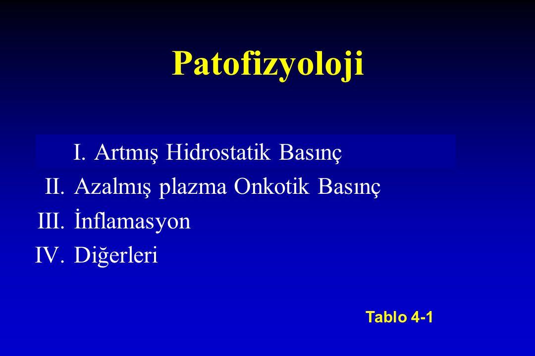 Patofizyoloji I.Artmış Hidrostatik Basınç II.Azalmış plazma Onkotik Basınç III.İnflamasyon IV.Diğerleri Tablo 4-1 I.Artmış Hidrostatik Basınç