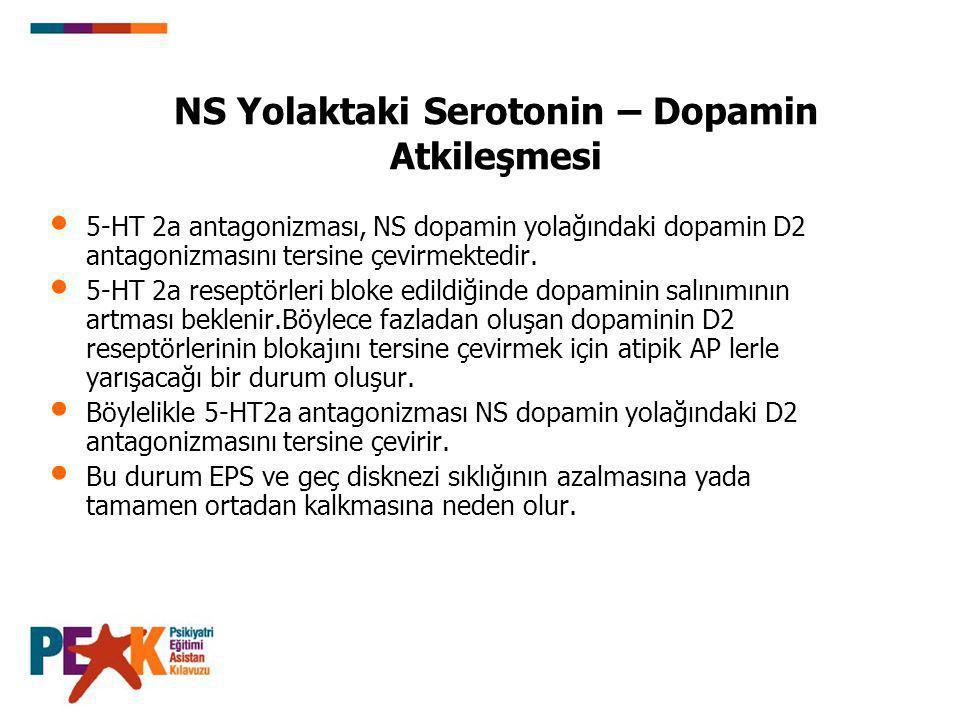 NS Yolaktaki Serotonin – Dopamin Atkileşmesi 5-HT 2a antagonizması, NS dopamin yolağındaki dopamin D2 antagonizmasını tersine çevirmektedir. 5-HT 2a r