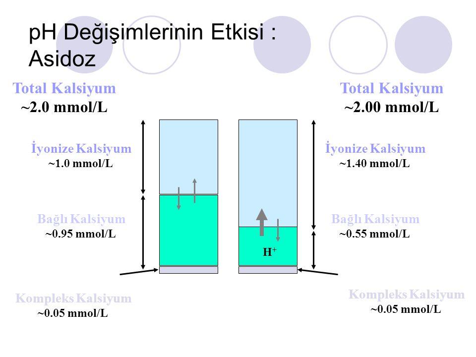 pH Değişimlerinin Etkisi : Asidoz Kompleks Kalsiyum ~0.05 mmol/L Total Kalsiyum ~2.0 mmol/L İyonize Kalsiyum ~1.0 mmol/L Bağlı Kalsiyum ~0.95 mmol/L Total Kalsiyum ~2.00 mmol/L İyonize Kalsiyum ~1.40 mmol/L Bağlı Kalsiyum ~0.55 mmol/L H+H+ Kompleks Kalsiyum ~0.05 mmol/L