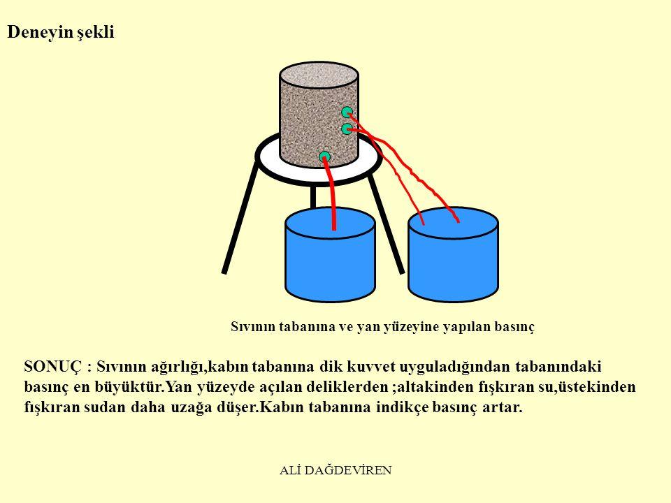 ALİ DAĞDEVİREN DENEY :Sıvının içinde bulunduğu kabın tabanına yaptığı basınç AMAÇ : Sıvının taban basıncını öğrenmek.