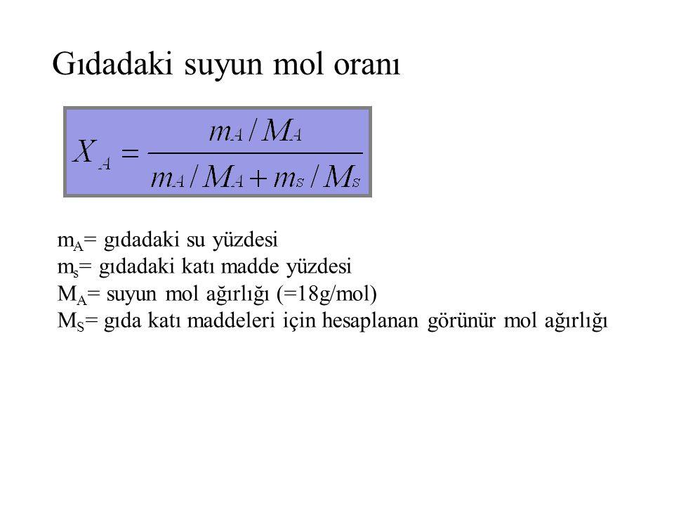 Gıdadaki suyun mol oranı m A = gıdadaki su yüzdesi m s = gıdadaki katı madde yüzdesi M A = suyun mol ağırlığı (=18g/mol) M S = gıda katı maddeleri içi