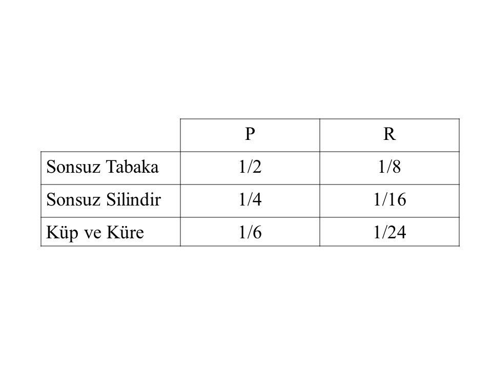 PR Sonsuz Tabaka1/21/8 Sonsuz Silindir1/41/16 Küp ve Küre1/61/24