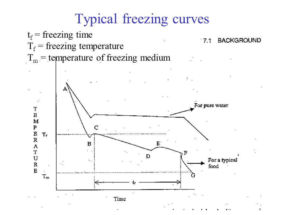 Typical freezing curves t f = freezing time T f = freezing temperature T m = temperature of freezing medium