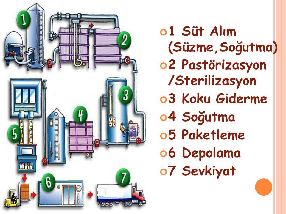 1 Süt Alım (Süzme,Soğutma) 2 Pastörizasyon /Sterilizasyon 3 Koku Giderme 4 Soğutma 5 Paketleme 6 Depolama 7 Sevkiyat