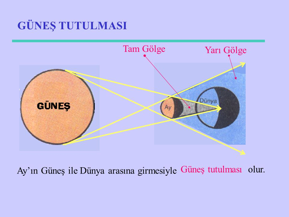 GÜNEŞ TUTULMASI Ay'ın Güneş ile Dünya arasına girmesiyle Güneş tutulması olur. Tam Gölge Yarı Gölge