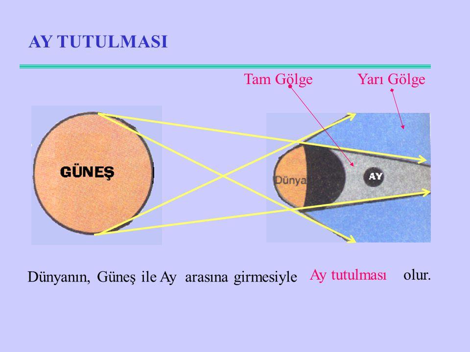 AY TUTULMASI Tam GölgeYarı Gölge Dünyanın, Güneş ile Ay arasına girmesiyle Ay tutulması olur.