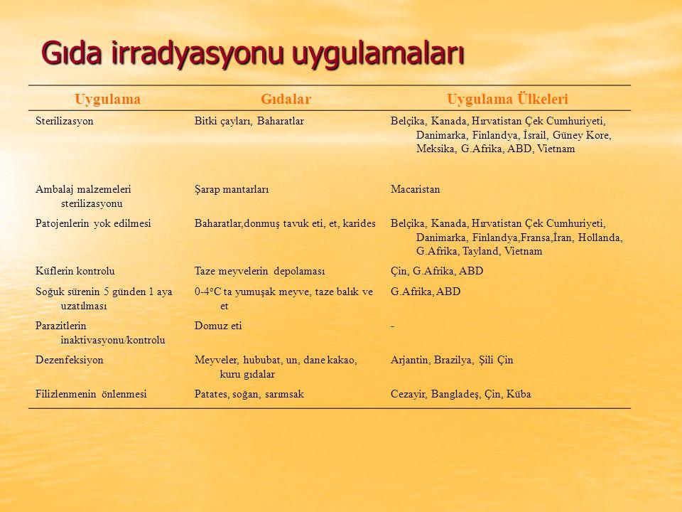 Gıda irradyasyonu uygulamaları UygulamaGıdalarUygulama Ülkeleri SterilizasyonBitki çayları, BaharatlarBelçika, Kanada, Hırvatistan Çek Cumhuriyeti, Da