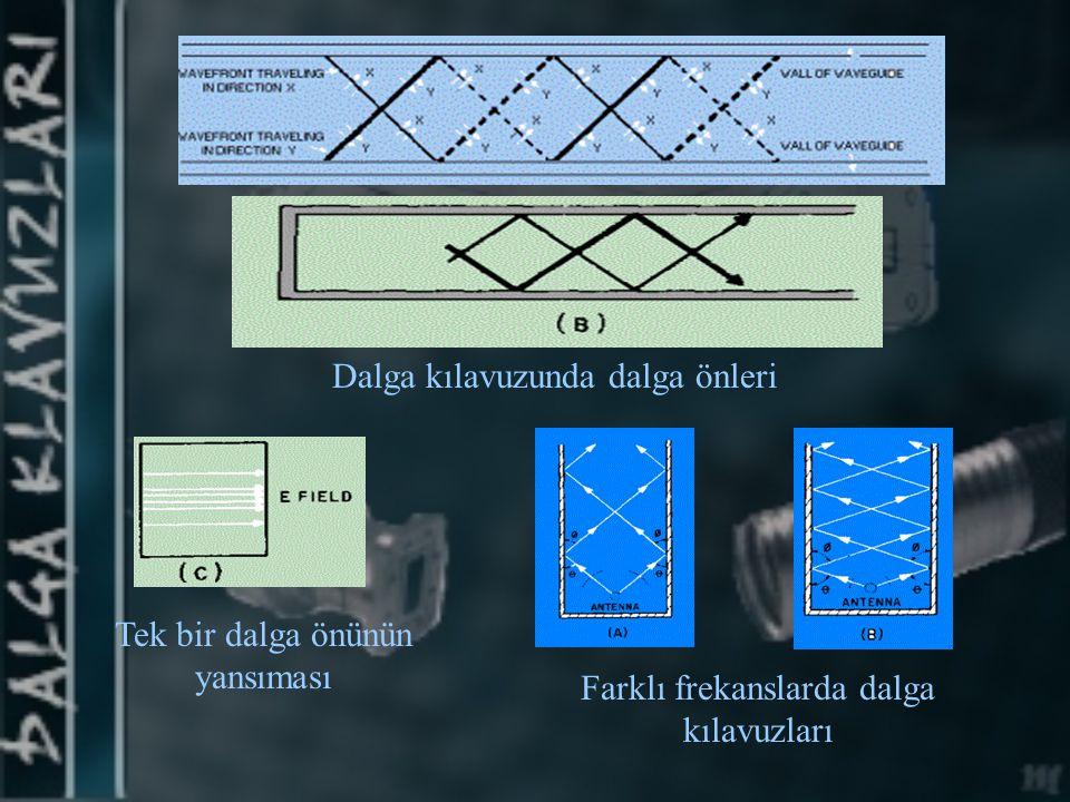 Slot Anten Yandaki grafikte 8 slot dalga kılavuzundaki E alan gücünün yayınımı görülebilir.