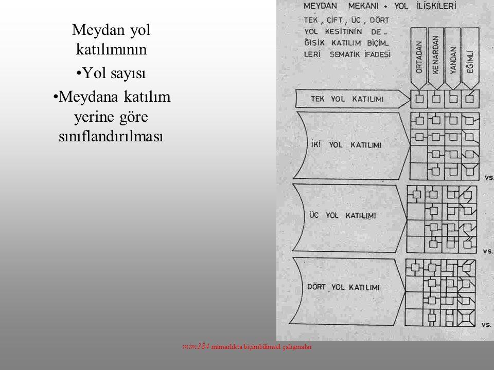 mim384 mimarlıkta biçimbilimsel çalışmalar Meydan yol katılımının Yol sayısı Meydana katılım yerine göre sınıflandırılması