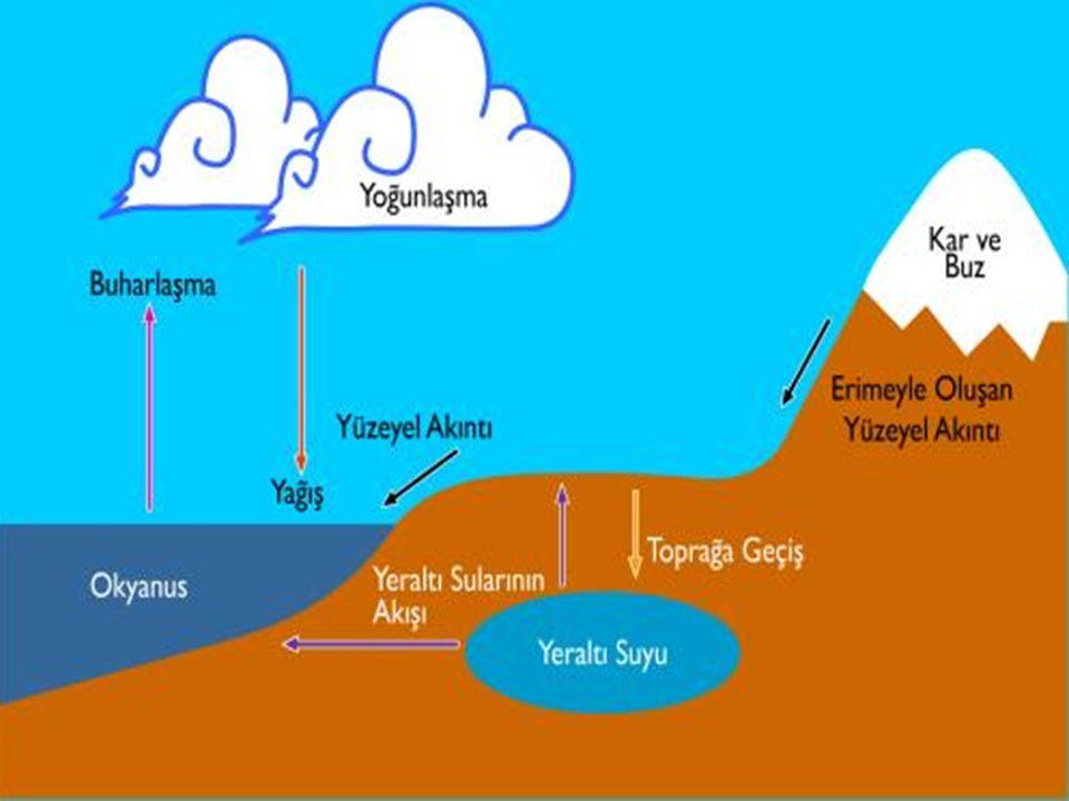 Suların sertliği ve su arıtımı 2-İYON DEĞİŞTİRİCİ REÇİNE : İyon değiştirici reçine yastıkları sudaki Ca +2 ve Mg +2 iyonlarının suya sertlik vermeyen Na +1 veya K +1 gibi iyonlarla yer değiştirilmesini sağlar