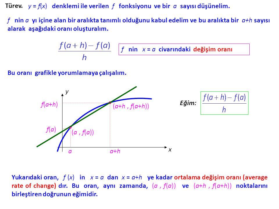 Türev.y = f(x) denklemi ile verilen f fonksiyonu ve bir a sayısı düşünelim.