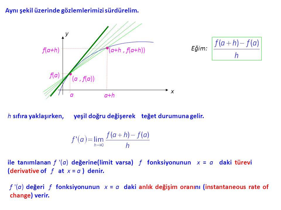 Türev. y = f(x) denklemi ile verilen f fonksiyonu ve bir a sayısı düşünelim. Bu oranı grafikle yorumlamaya çalışalım. y x (a, f(a)) a (a+h, f(a+h)) a+