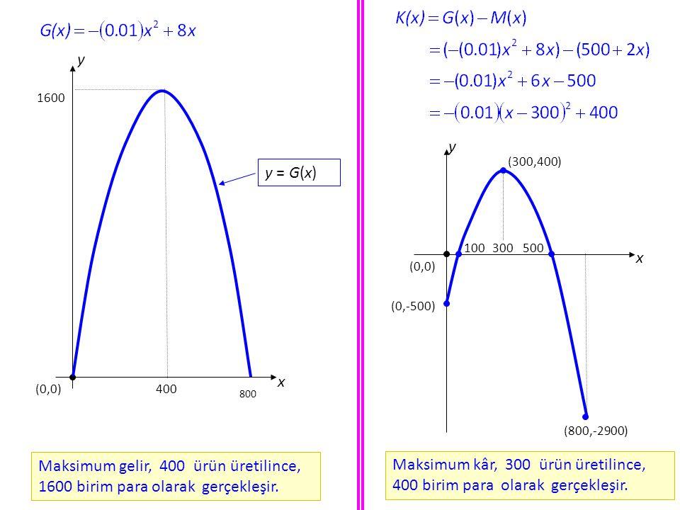 Uygulama(Üretim Stratejisi). Fiyat - Talep Denklemi ile ve gider fonksiyonu a) a) p = p(x) in tanım kümesini bulunuz. c) c) Gelir ve marjinal gelir fo